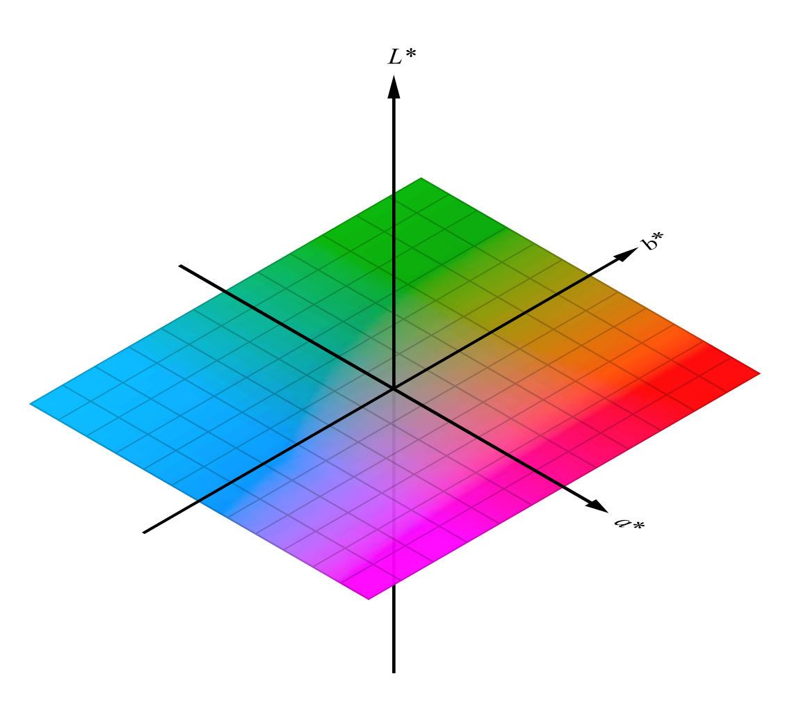color system coordinates