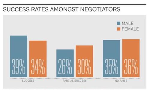 Negotiation success