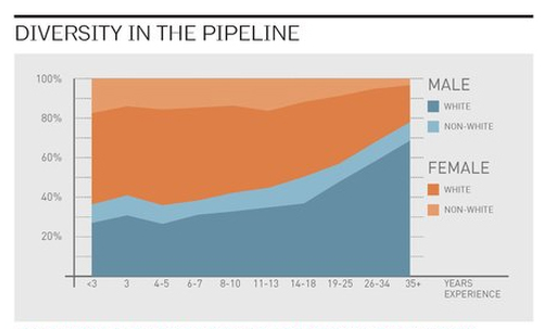 Divesrity in the pipeline graphic