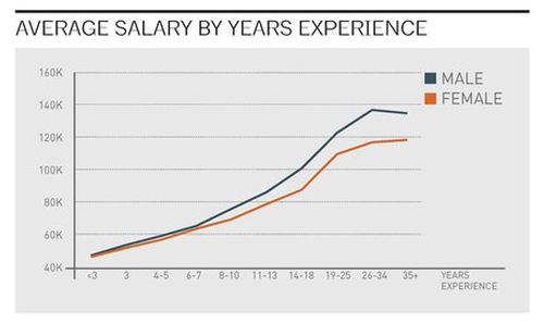 Salary gap graphic