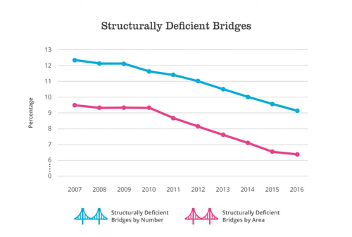 Structurally deficient bridges