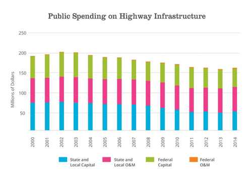 Spending on highway infrastructure