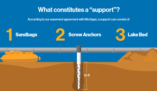 Enbridge Infographic